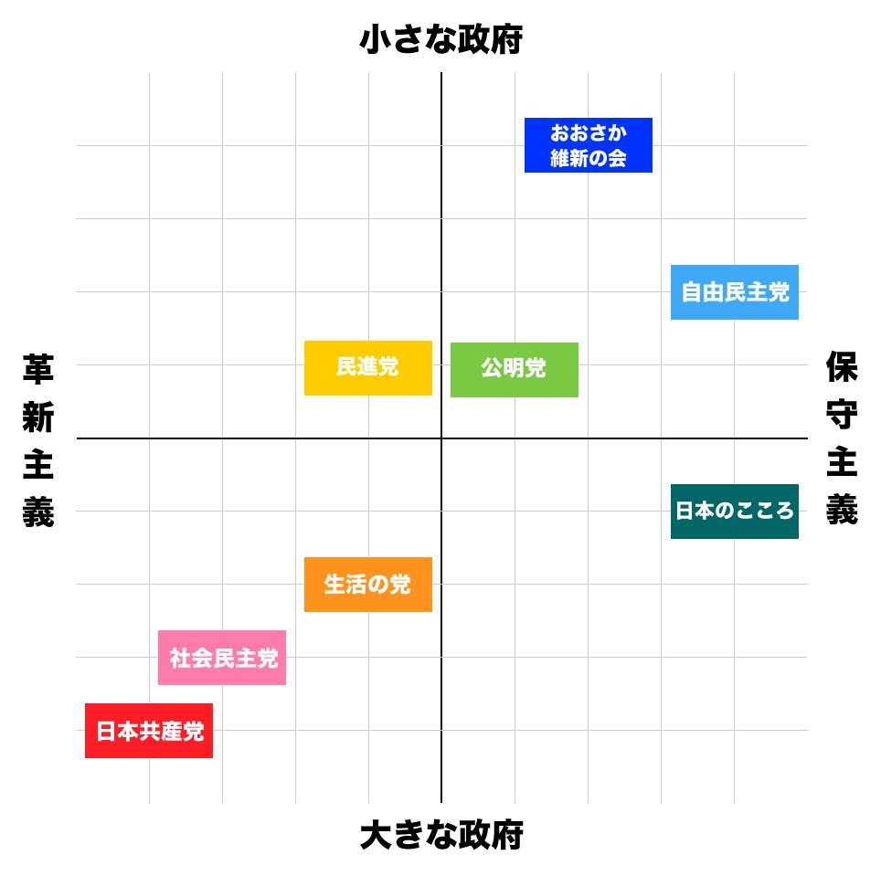 政党 - 日本政治.com
